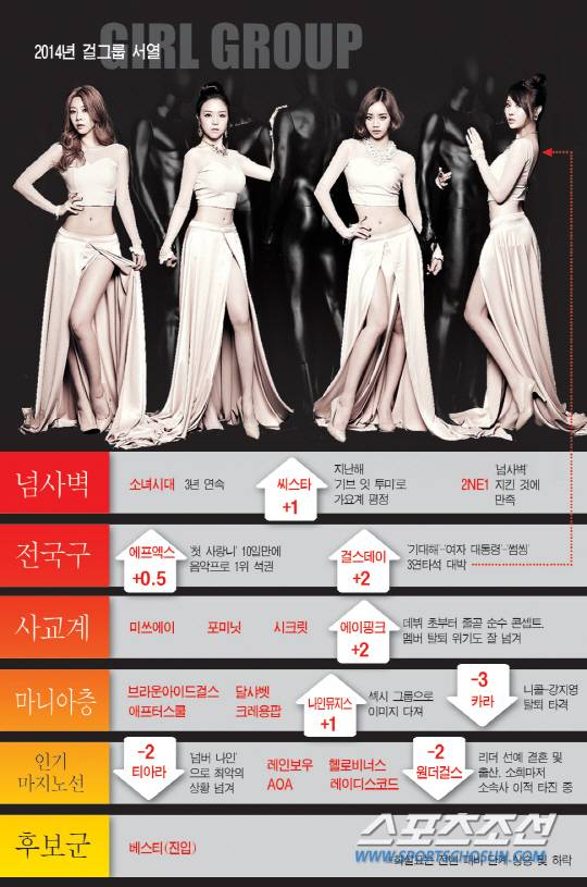 Girl Group-Chosun-Ranking